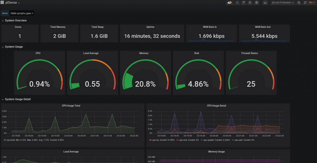 The pfSense dashboard that we imported and configured